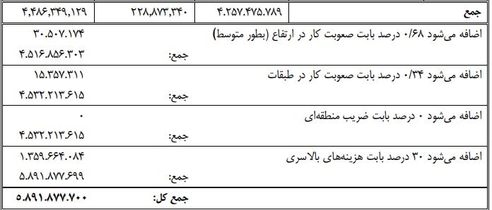 شکل 27 (اعمال ضرایب در برگه خلاصه برآورد مالی پروژه)